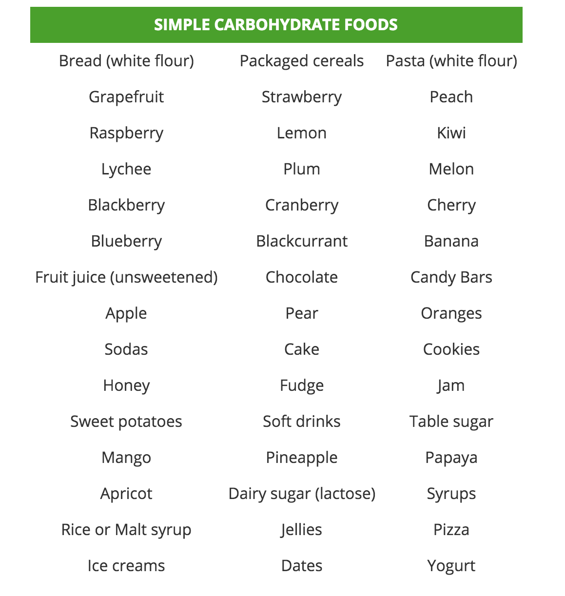 list of carbohydrates not to eat - low carb foods list weight loss, Sphenoid