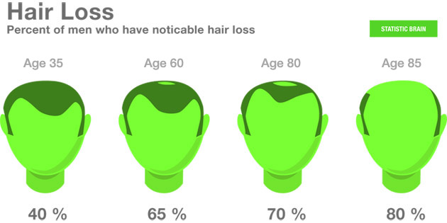 hair-loss how common
