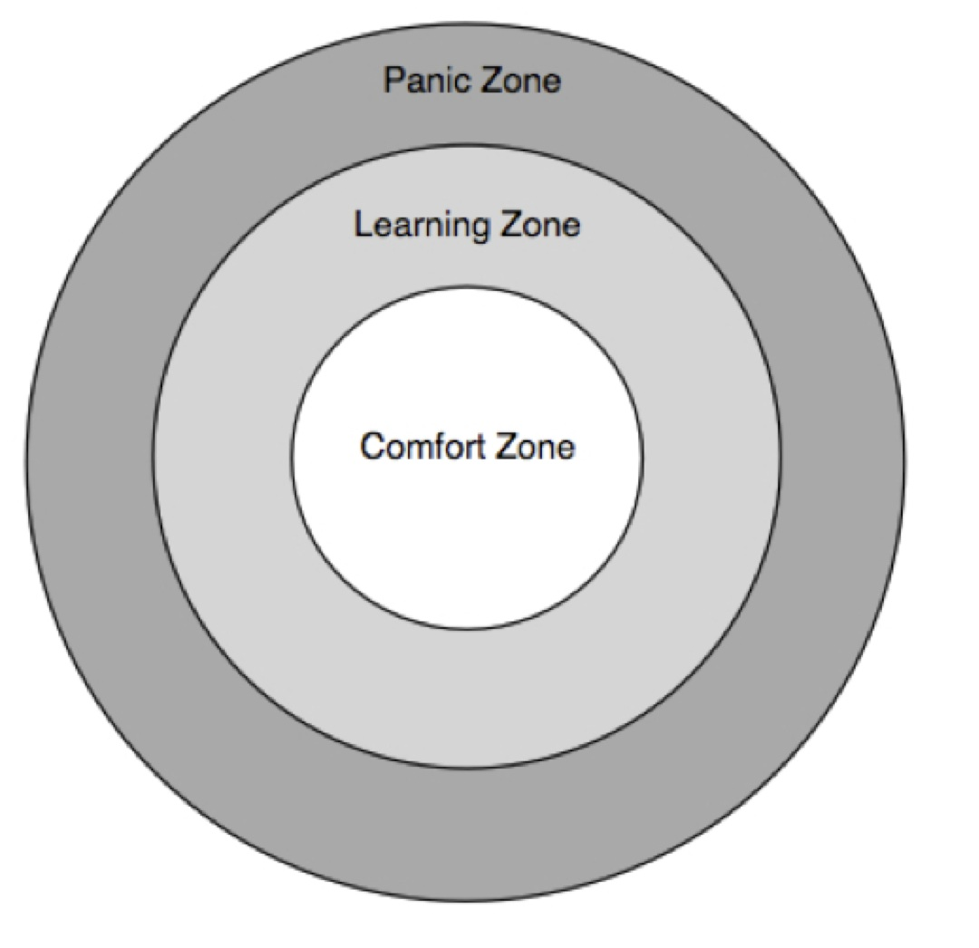 How to get out of your comfort zone zuberi 5 for Comfort zone