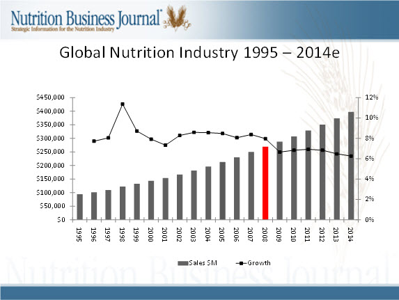 global-nutrition-market-chart-1995-to-2014