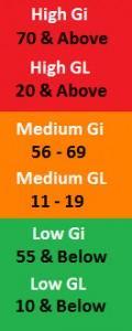 glycemic load chart