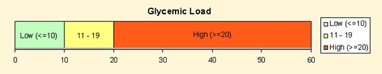 glycemic load scale