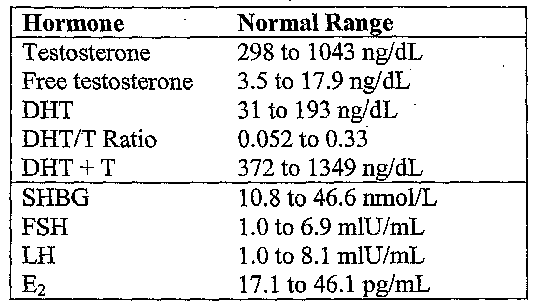 male hormone reference ranges