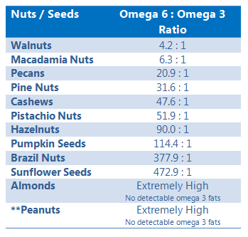 Powerhouse Nuts, Seeds, Nut Butters - The 'A List' (Carbohydrates)